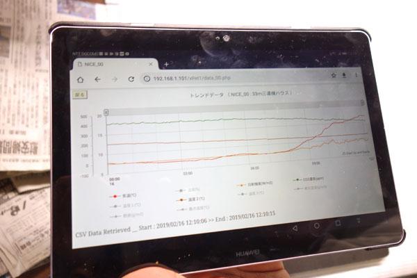 センサーで集めた、アスパラの各種情報をタブレット端末上で確認